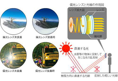 偏光レンズ付きサングラス 運転用サングラス 釣り用サングラス.jpg